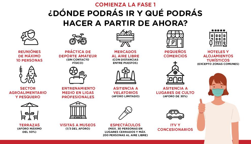 Area de salud Torrevieja Orihuela Fase 1 desconfinamiento 2
